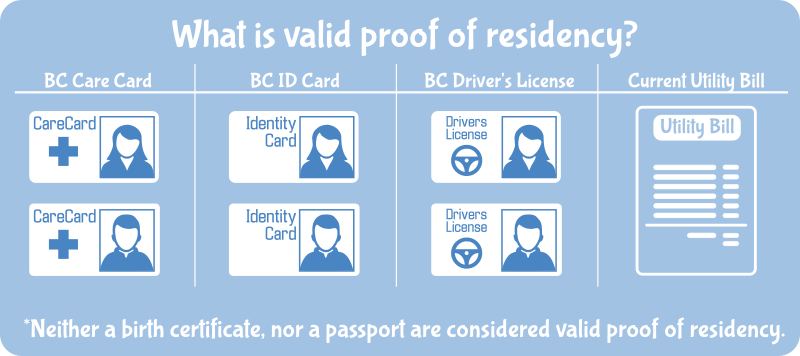 Valid proof of residency includes a BC care card, a BC ID card, a BC driver's license or a current utility bill